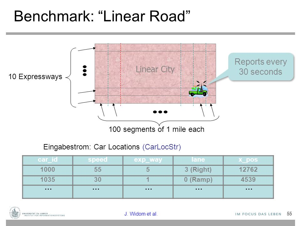 Benchmark: Linear Road