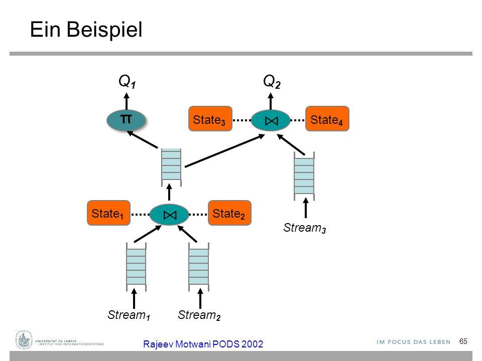 Ein Beispiel Q1 Q2 π ⋈ ⋈ State3 State4 State1 State2 Stream3 Stream1