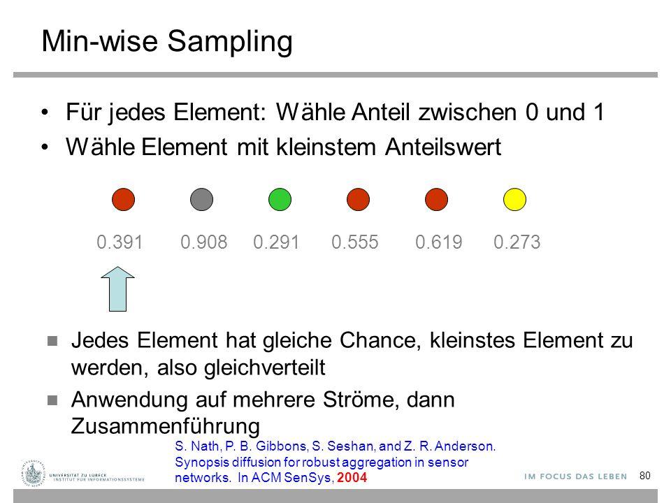 Min-wise Sampling Für jedes Element: Wähle Anteil zwischen 0 und 1
