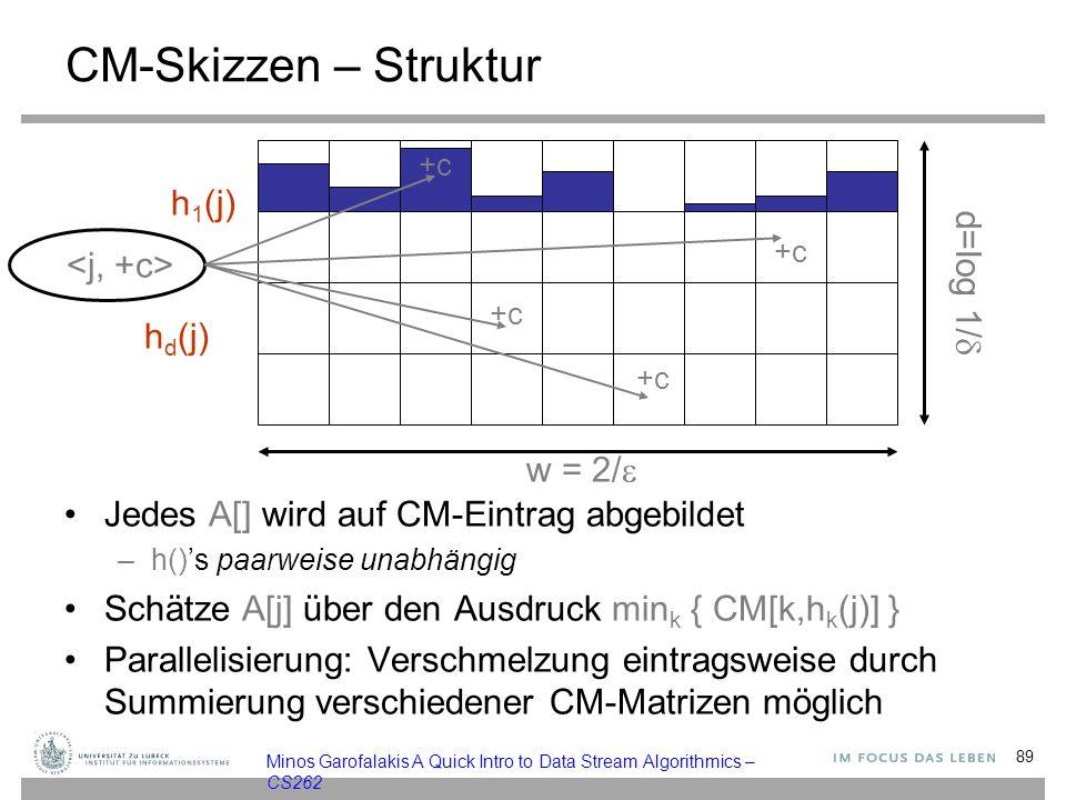 CM-Skizzen – Struktur h1(j) d=log 1/ <j, +c> hd(j) w = 2/