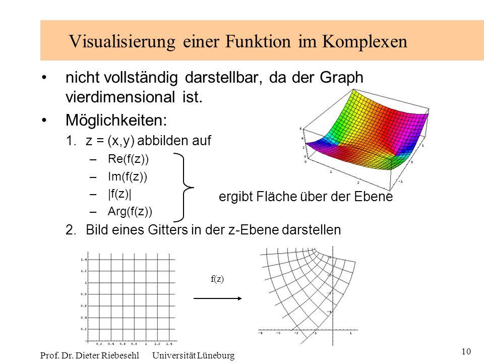 Visualisierung einer Funktion im Komplexen