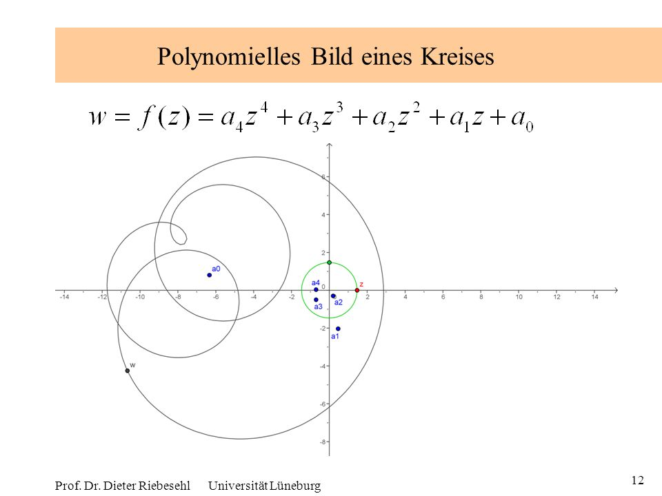 Polynomielles Bild eines Kreises