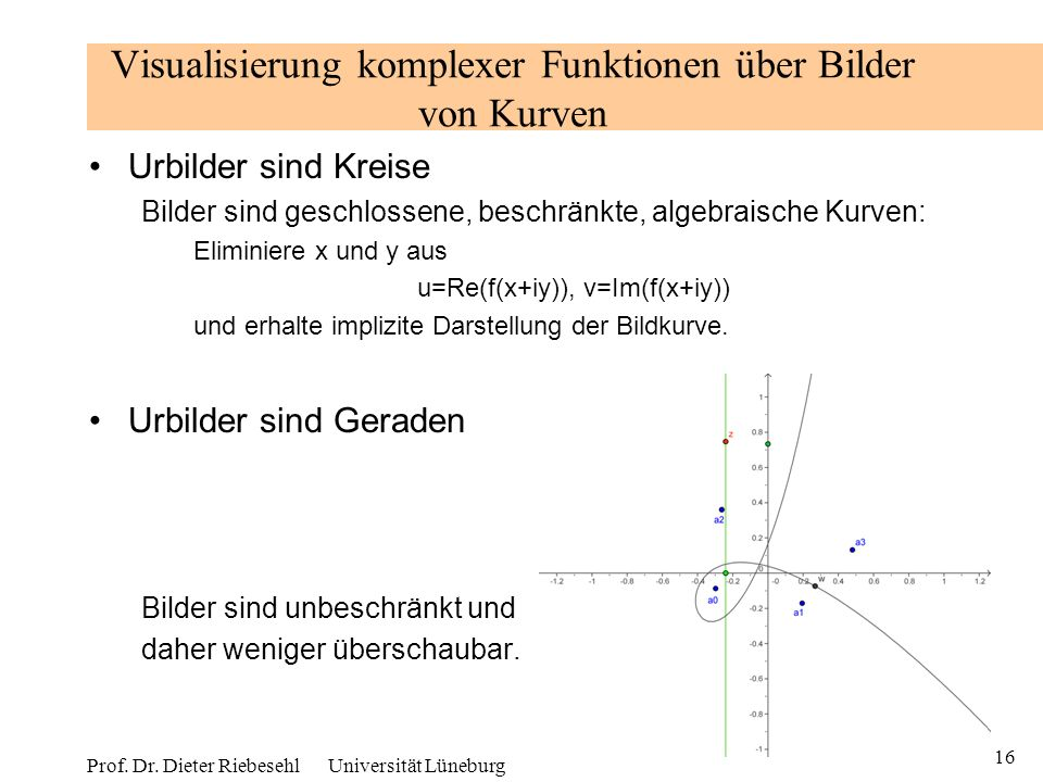 Visualisierung komplexer Funktionen über Bilder von Kurven