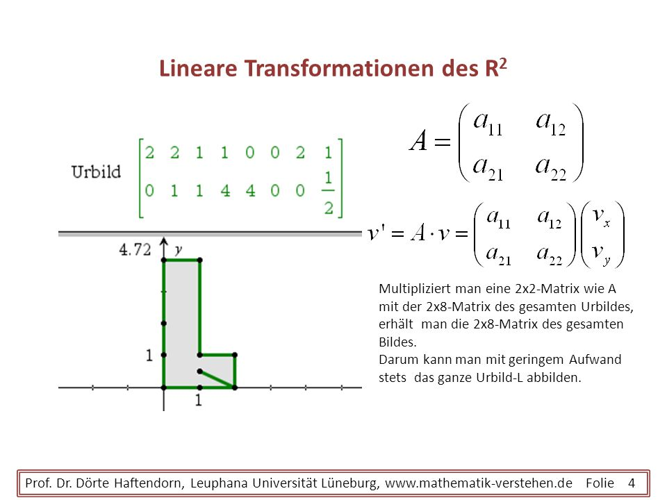 Lineare Transformationen des R2