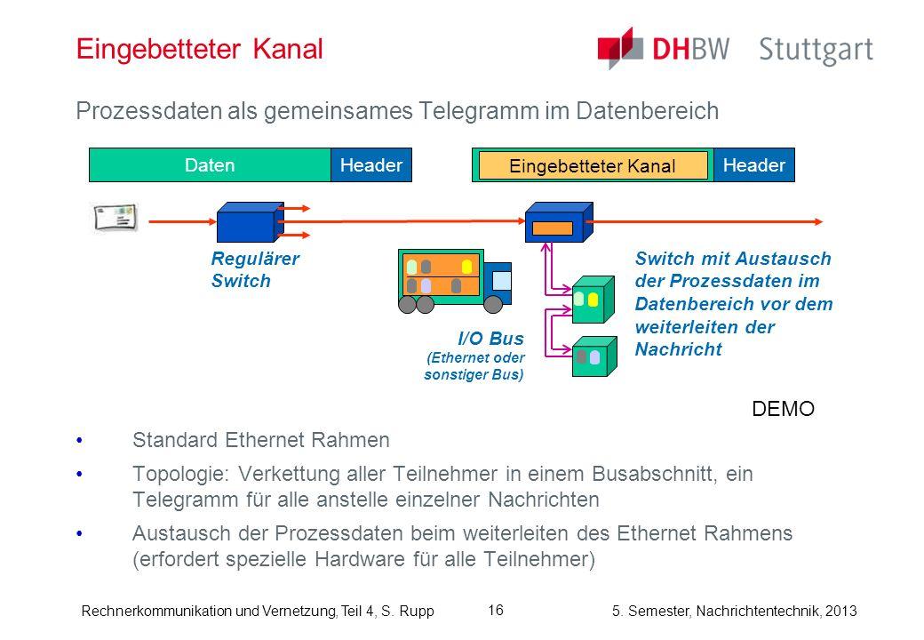 Eingebetteter KanalProzessdaten als gemeinsames Telegramm im Datenbereich. Standard Ethernet Rahmen.