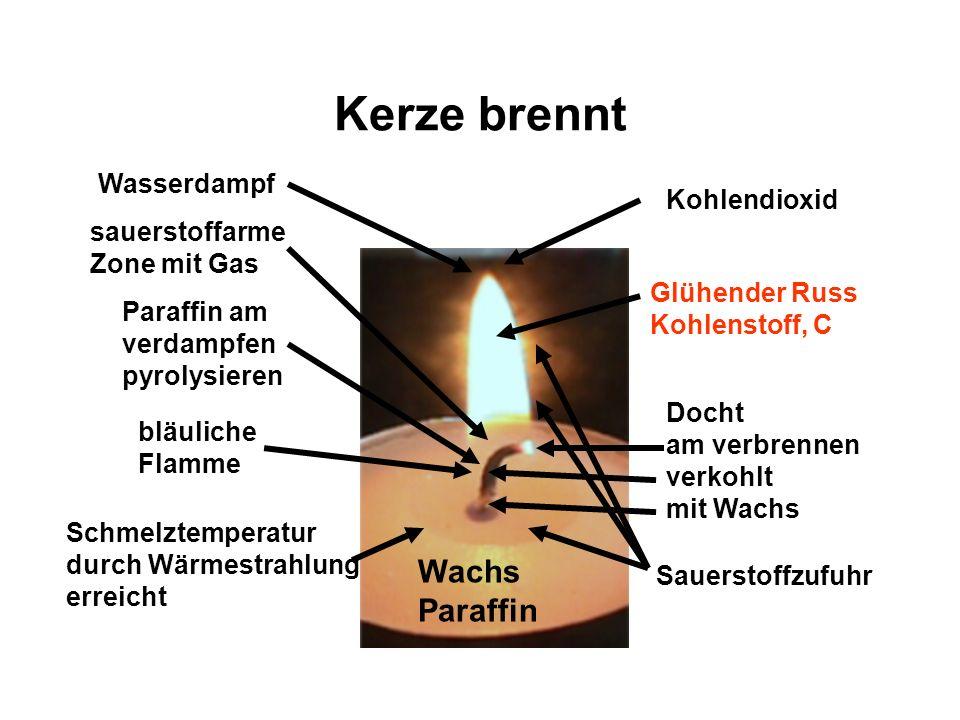 Kerze brennt Wachs Paraffin Wasserdampf Kohlendioxid sauerstoffarme