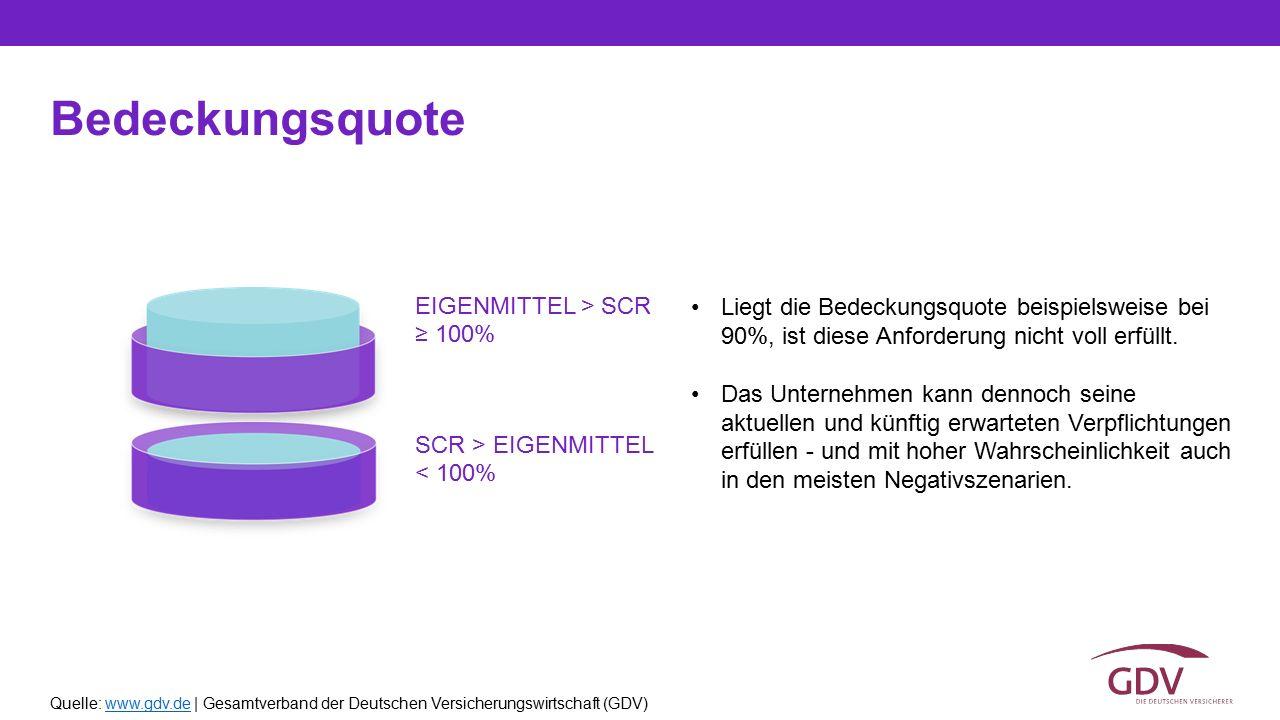 Bedeckungsquote EIGENMITTEL > SCR