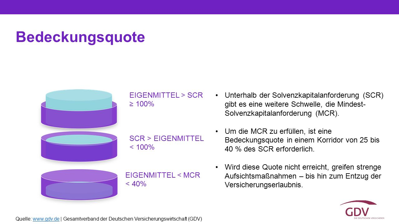 Bedeckungsquote EIGENMITTEL > SCR ≥ 100%