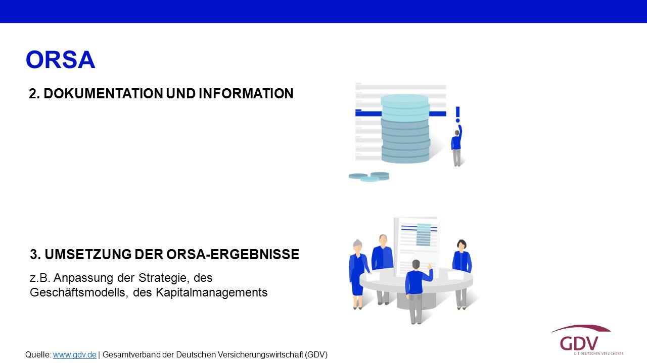 ORSA 2. DOKUMENTATION UND INFORMATION 3. UMSETZUNG DER ORSA-ERGEBNISSE