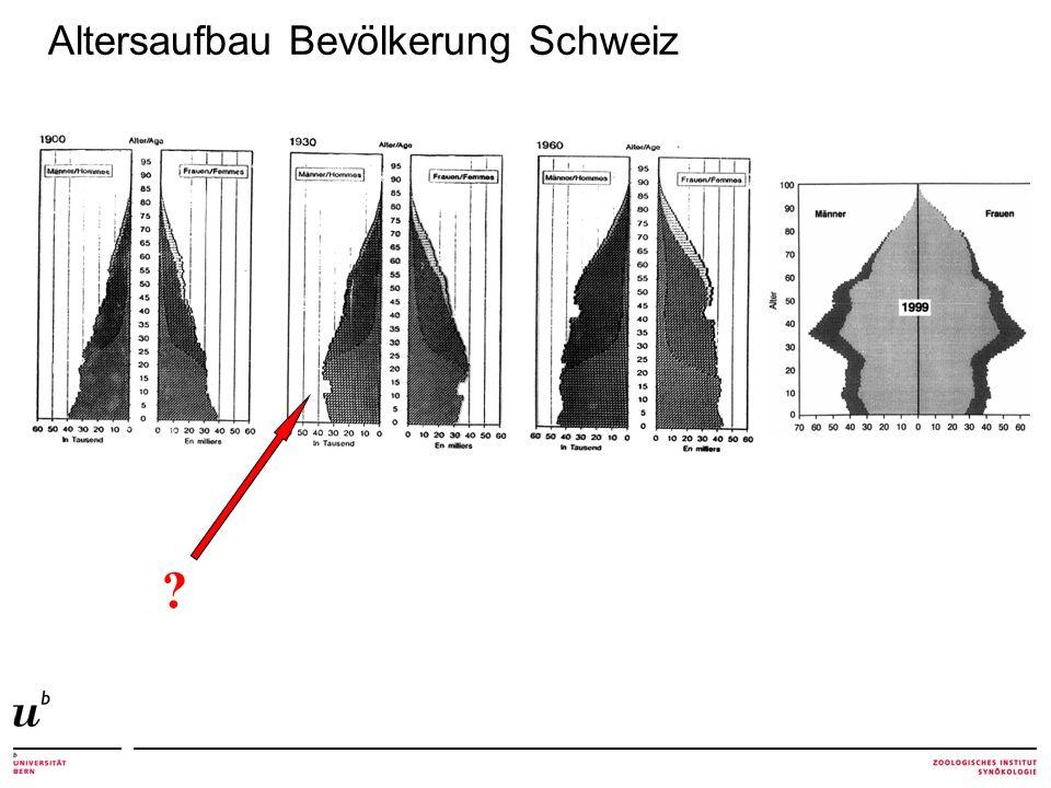 Altersaufbau Bevölkerung Schweiz