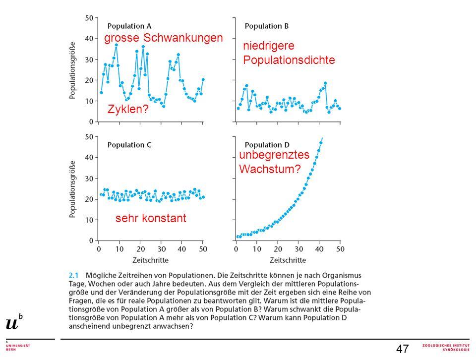 grosse Schwankungen niedrigere Populationsdichte Zyklen unbegrenztes Wachstum sehr konstant 47