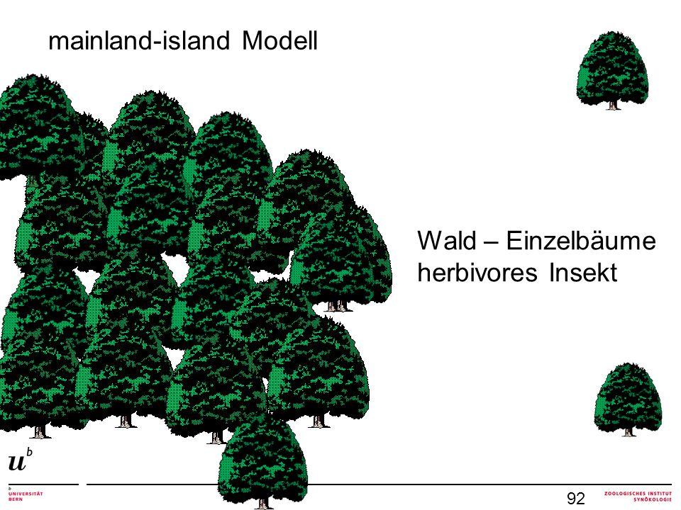 mainland-island Modell