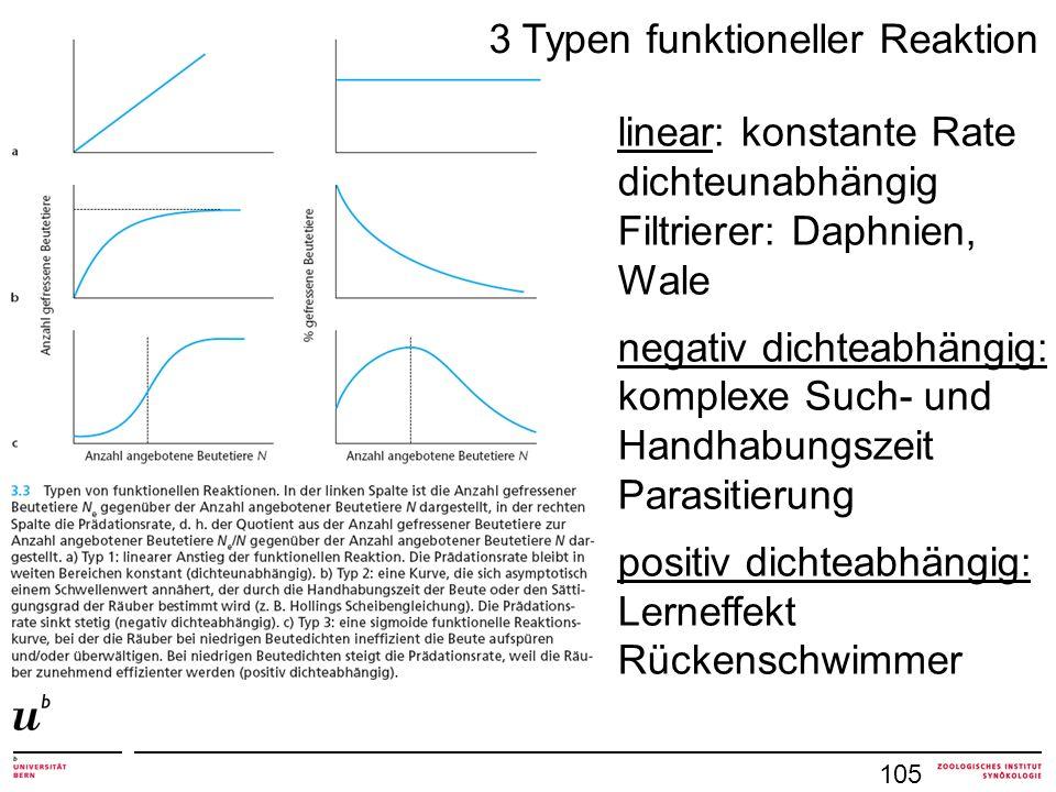 3 Typen funktioneller Reaktion