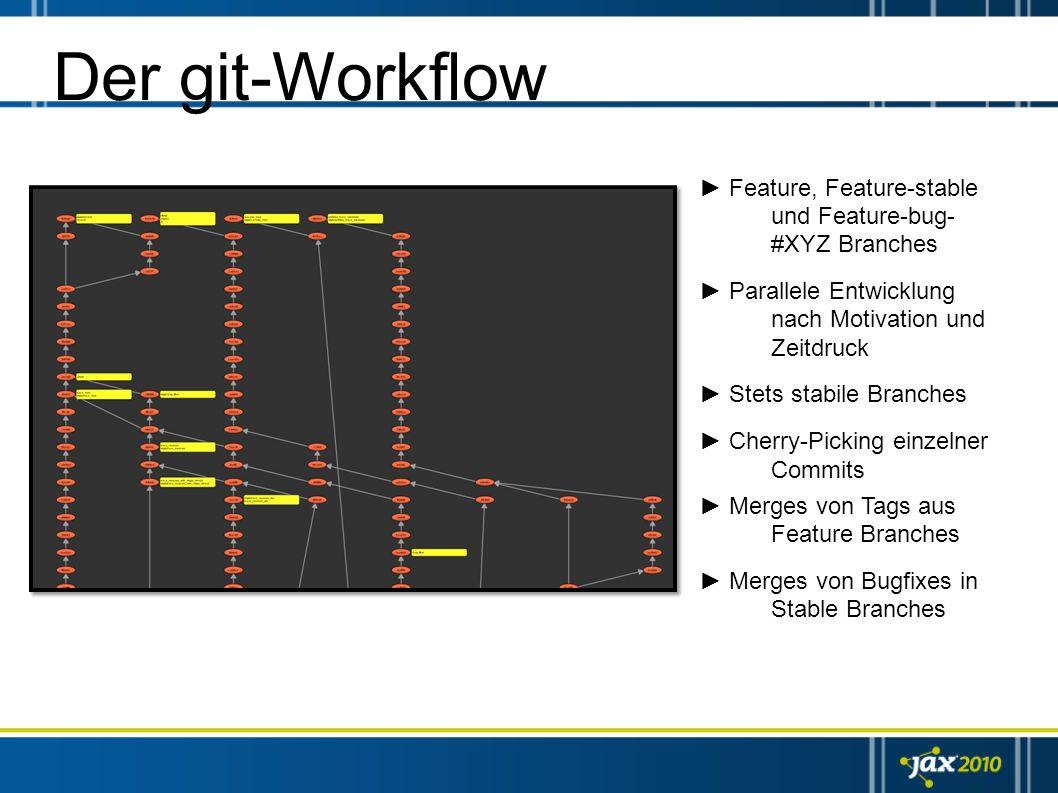 Der git-Workflow ► Feature, Feature-stable und Feature-bug-#XYZ Branches. ► Parallele Entwicklung nach Motivation und Zeitdruck.