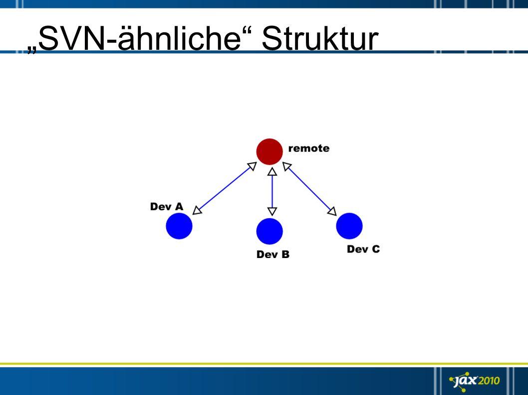 """""""SVN-ähnliche Struktur"""