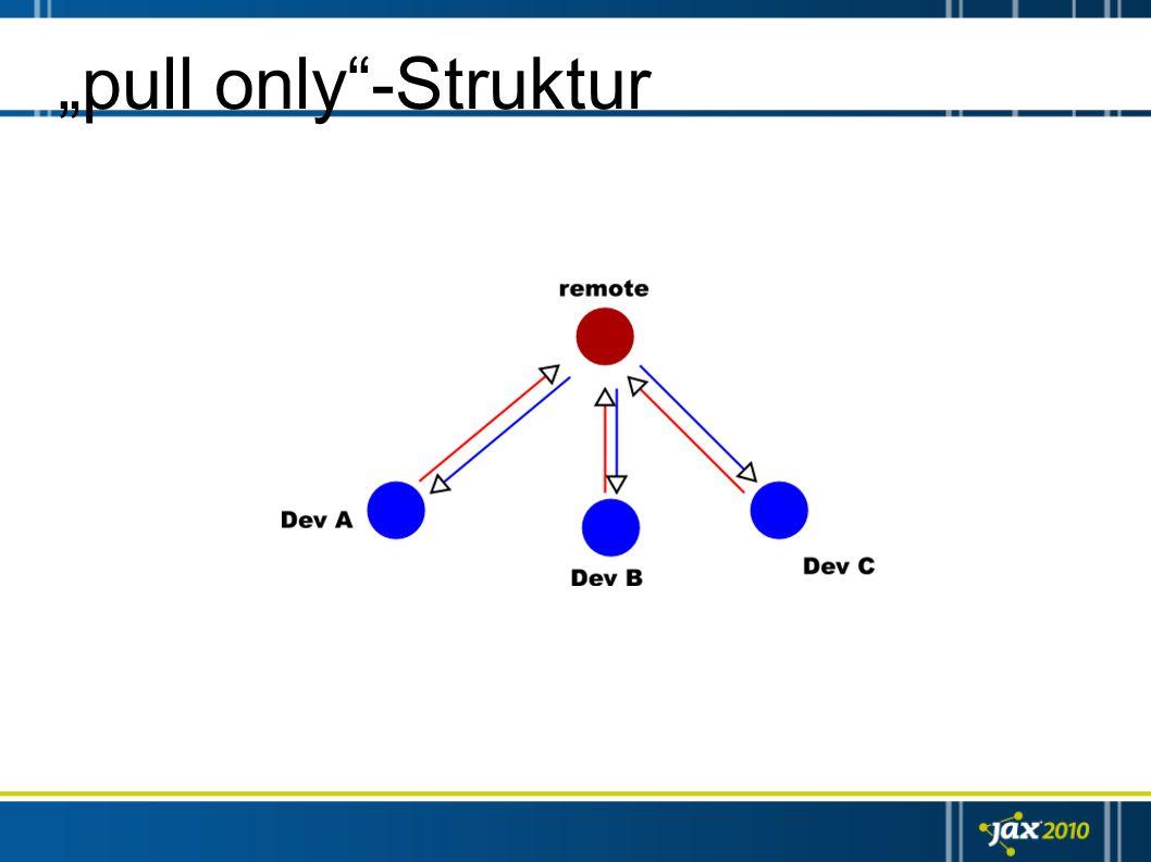 """""""pull only -Struktur Änderungen werden aus den lokalen repositories (selektiv) in das zentrale repository """"gepulled )"""