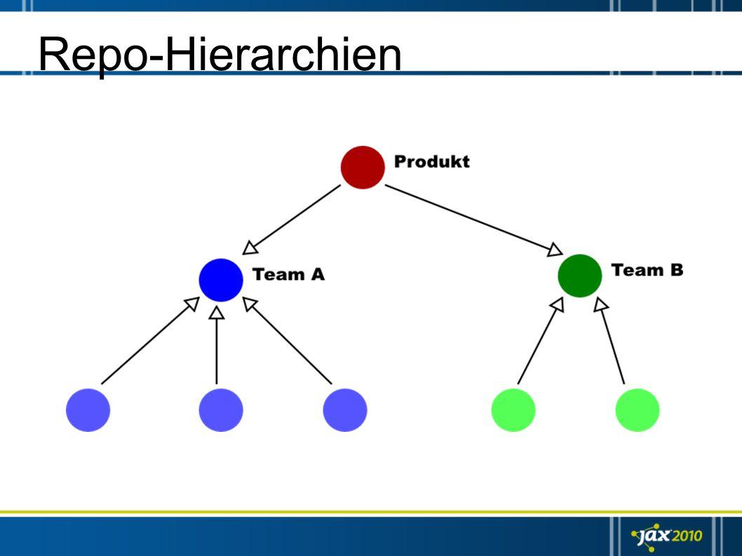 Repo-Hierarchien Nachbildung von (komplexen) workflows / organisationsstrukturen über hierachische anordnung von repositories.