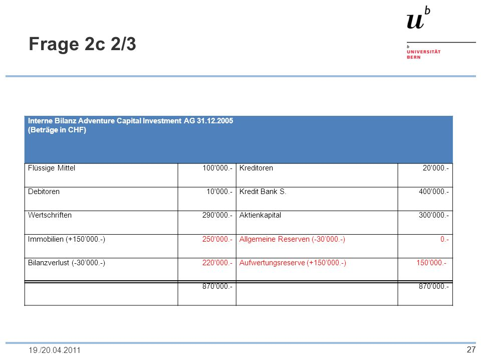 Frage 2c 2/3 Interne Bilanz Adventure Capital Investment AG 31.12.2005. (Beträge in CHF) Flüssige Mittel.