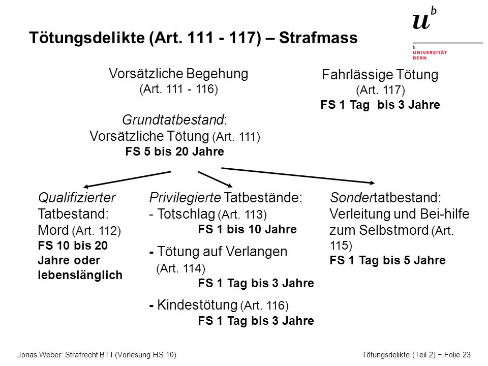 Tötungsdelikte (Art. 111 - 117) – Strafmass