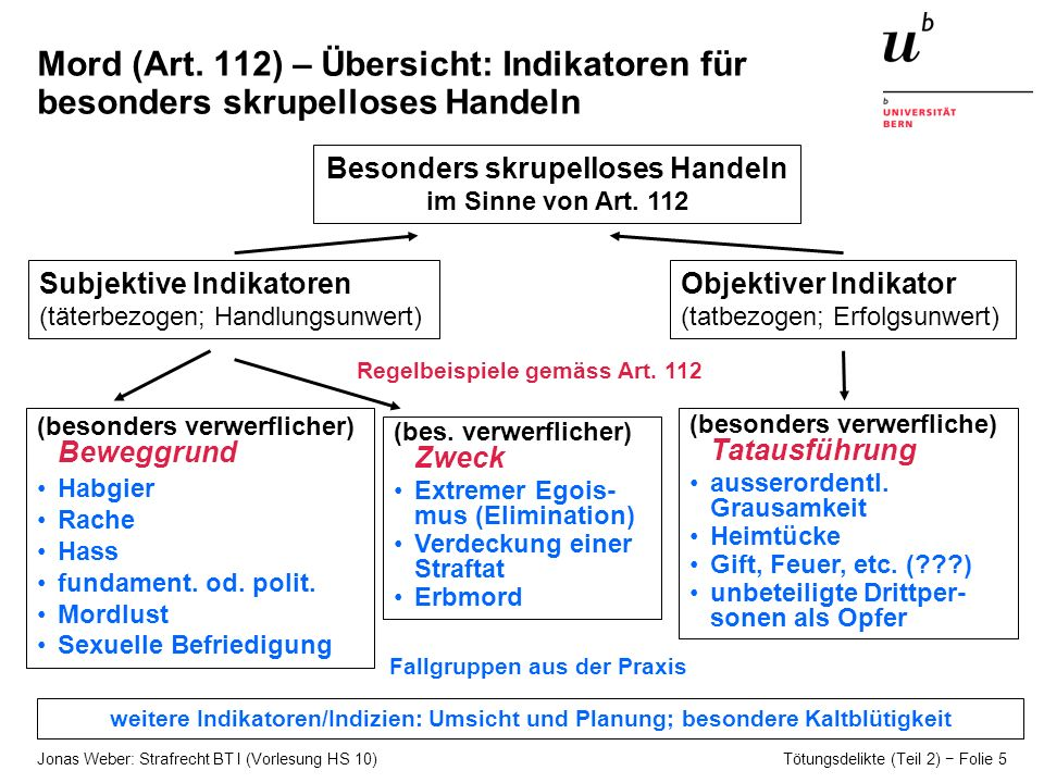 Mord (Art. 112) – Übersicht: Indikatoren für besonders skrupelloses Handeln
