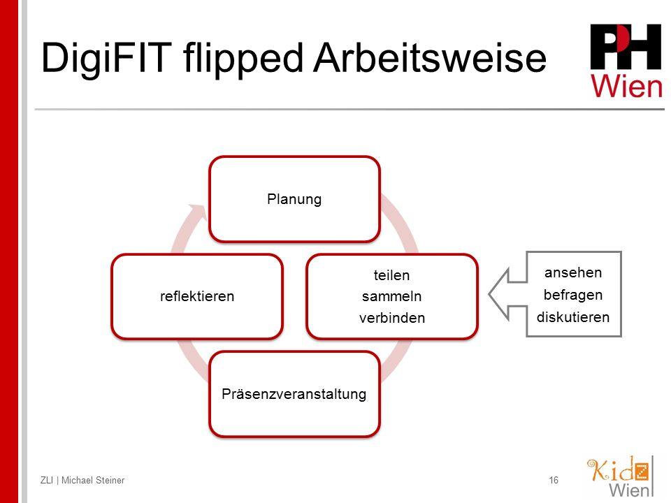 DigiFIT flipped Arbeitsweise