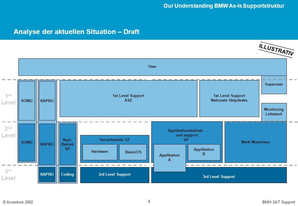 Aktueller Projektstand Our Understanding BMW As-Is Supportstruktur