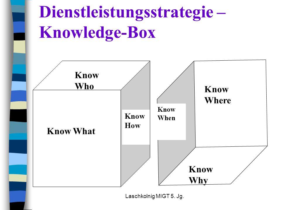 Dienstleistungsstrategie – Knowledge-Box