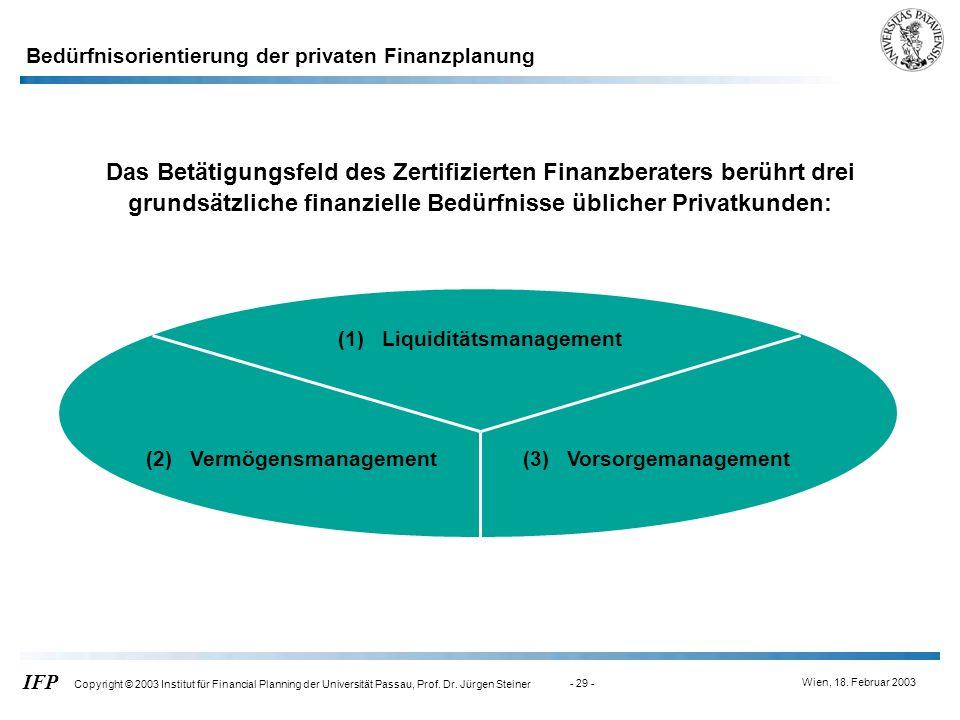 Das Betätigungsfeld des Zertifizierten Finanzberaters berührt drei