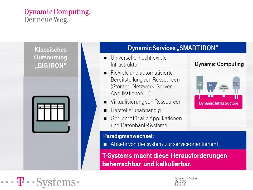 Dynamic Computing. Was ist Dynamic Computing