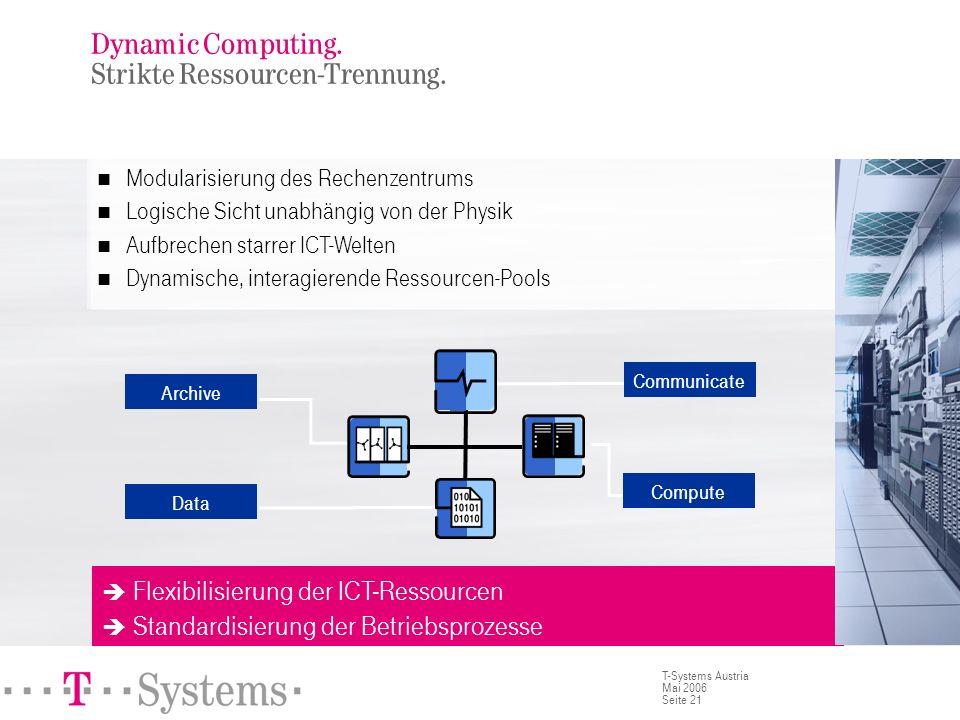 Dynamic Computing. Modul DCI/Netzwerk.