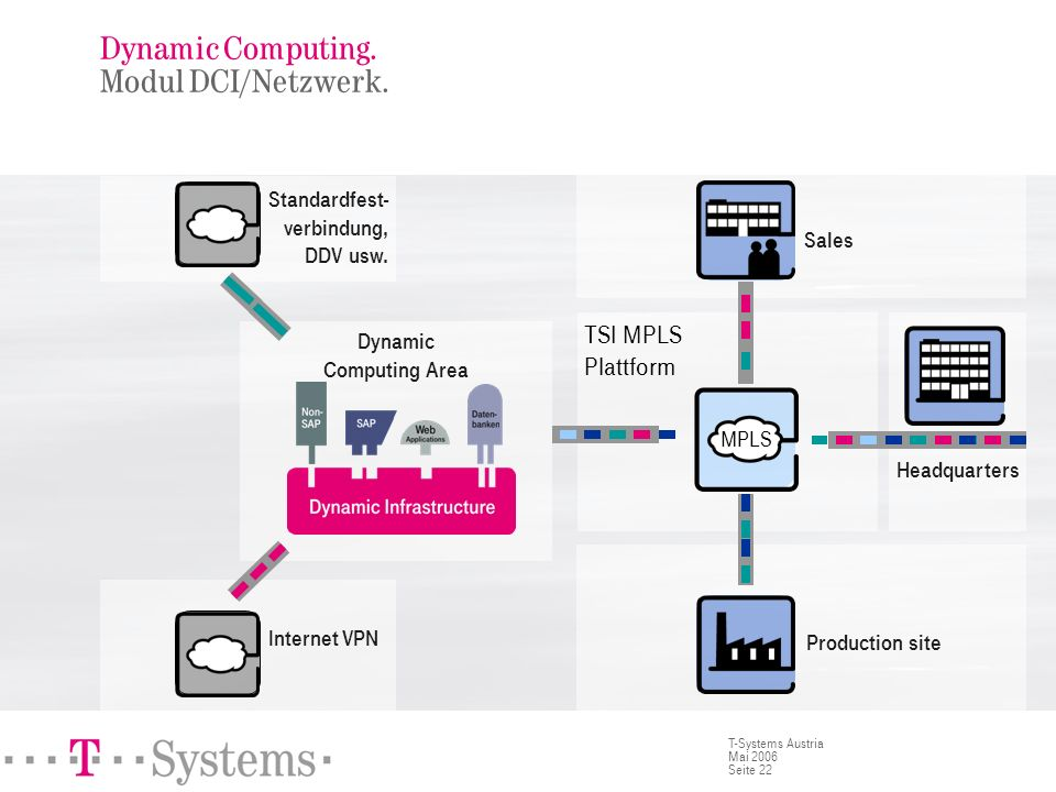 Dynamic Computing. Modul Server.