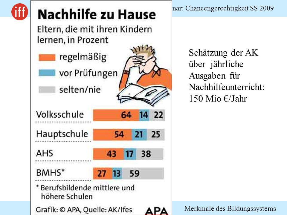 Schätzung der AK über jährliche Ausgaben für Nachhilfeunterricht: 150 Mio €/Jahr