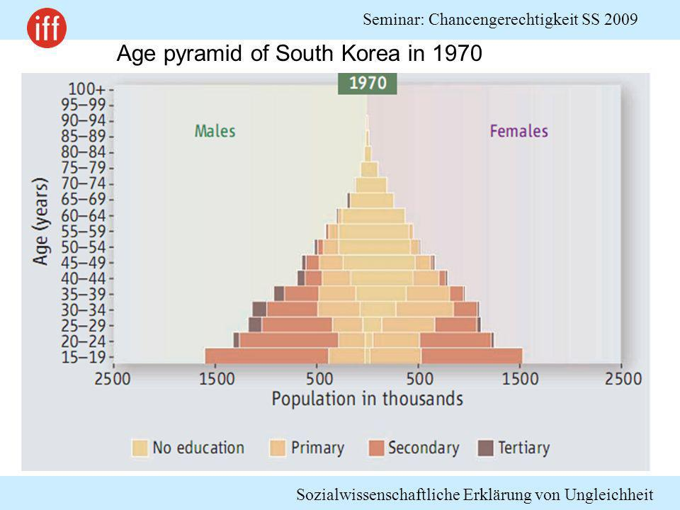 Age pyramid of South Korea in 1970