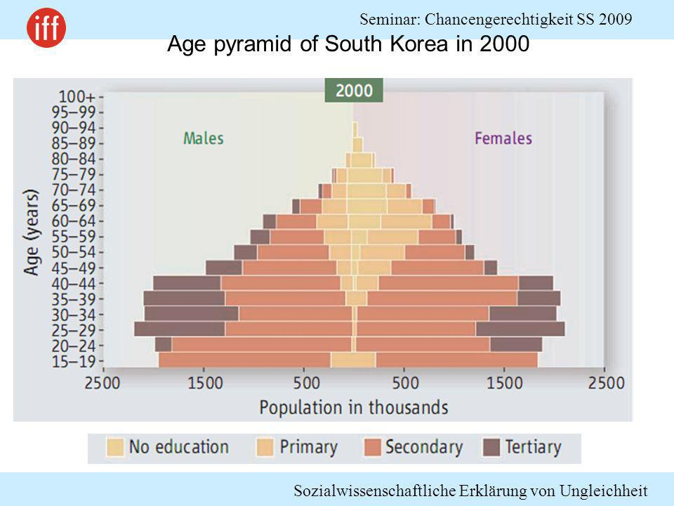 Age pyramid of South Korea in 2000