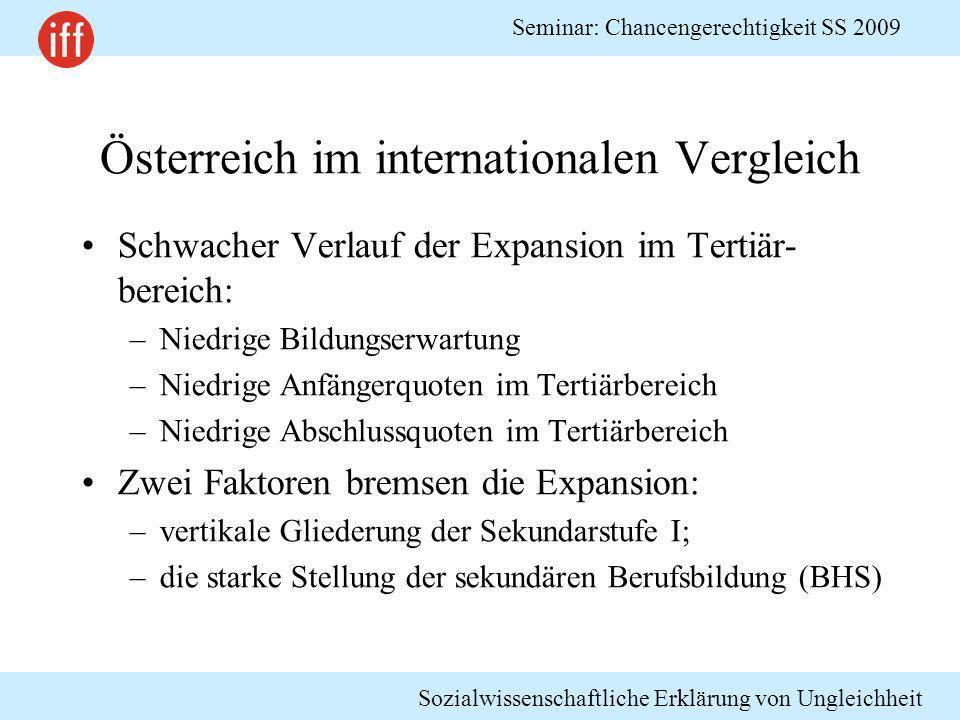 Österreich im internationalen Vergleich