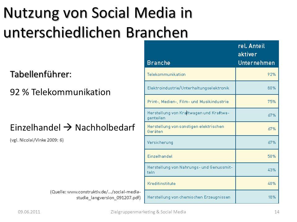 Nutzung von Social Media in unterschiedlichen Branchen