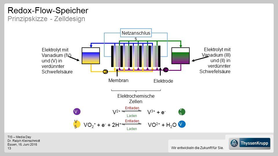 Redox-Flow-Speicher Prinzipskizze - Zelldesign