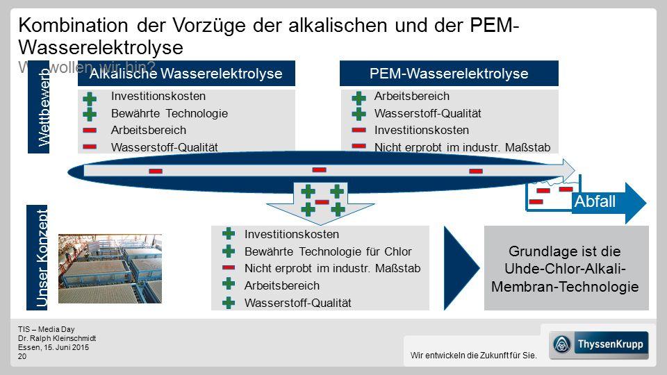 Kombination der Vorzüge der alkalischen und der PEM-Wasserelektrolyse Wo wollen wir hin