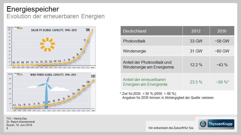 Energiespeicher Evolution der erneuerbaren Energien