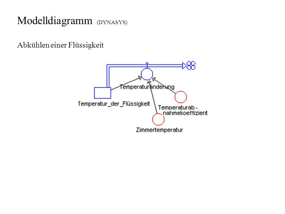 Modelldiagramm (DYNASYS)