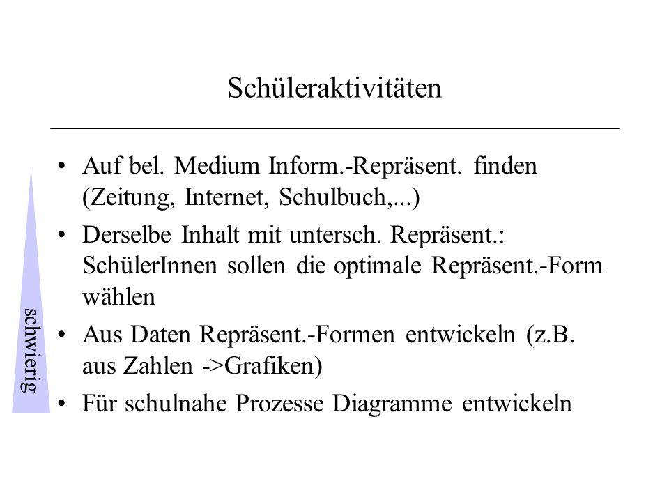 Schüleraktivitäten Auf bel. Medium Inform.-Repräsent. finden (Zeitung, Internet, Schulbuch,...)