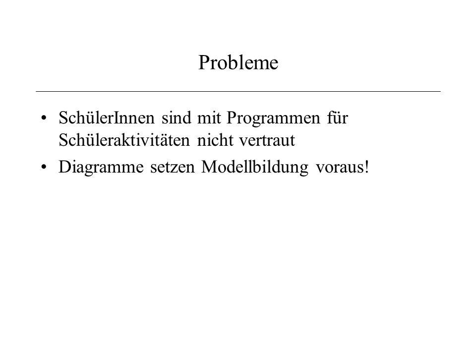 Probleme SchülerInnen sind mit Programmen für Schüleraktivitäten nicht vertraut.