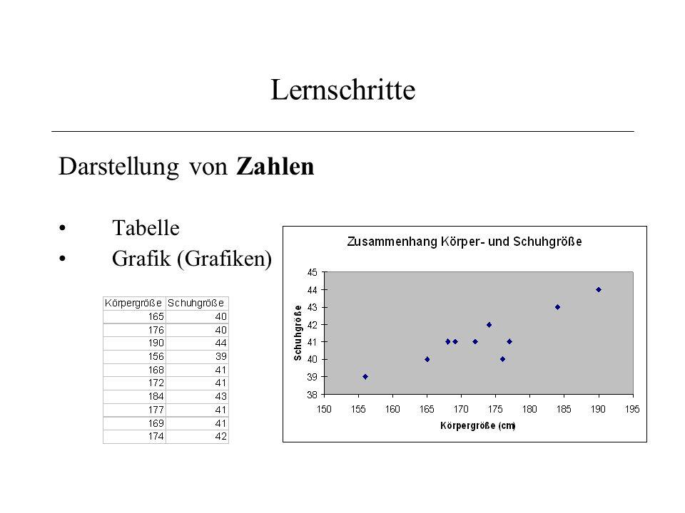 Lernschritte Darstellung von Zahlen Tabelle Grafik (Grafiken)