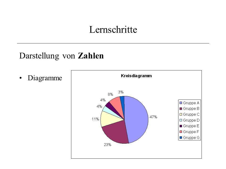 Lernschritte Darstellung von Zahlen Diagramme