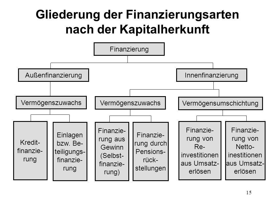 Gliederung der Finanzierungsarten nach der Kapitalherkunft