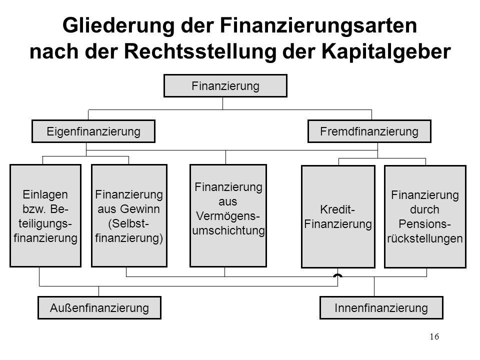 Gliederung der Finanzierungsarten