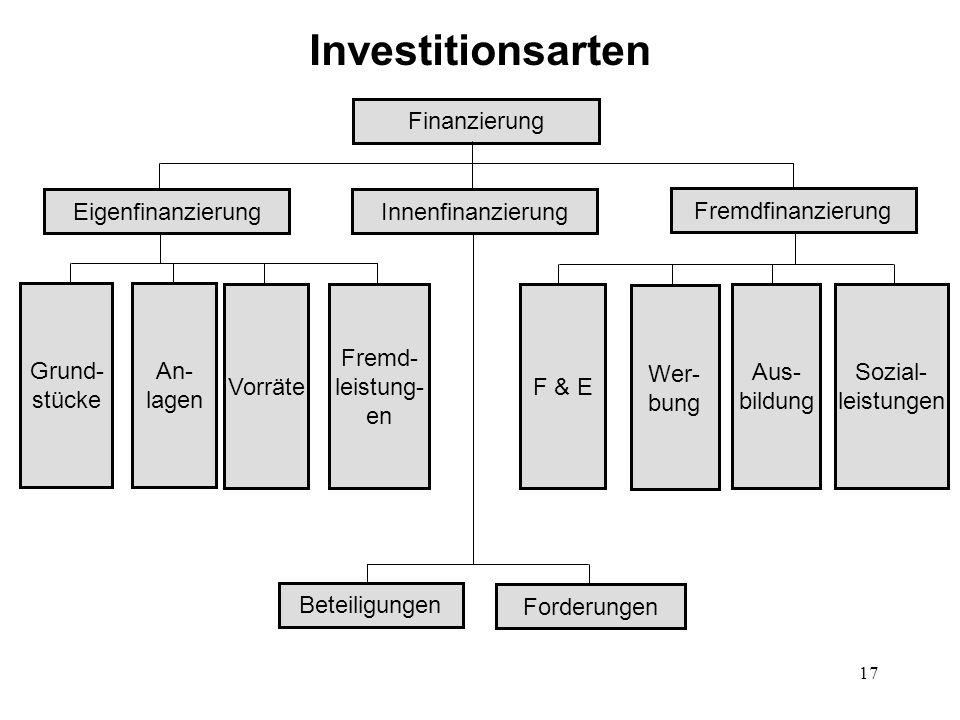 Investitionsarten Finanzierung Eigenfinanzierung Innenfinanzierung