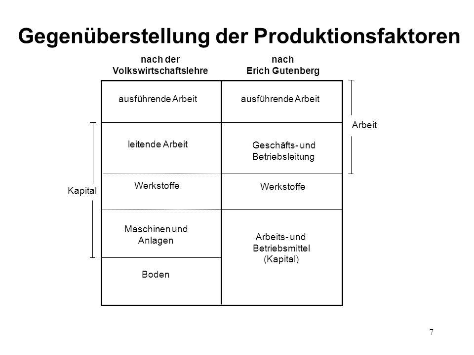 Gegenüberstellung der Produktionsfaktoren Volkswirtschaftslehre