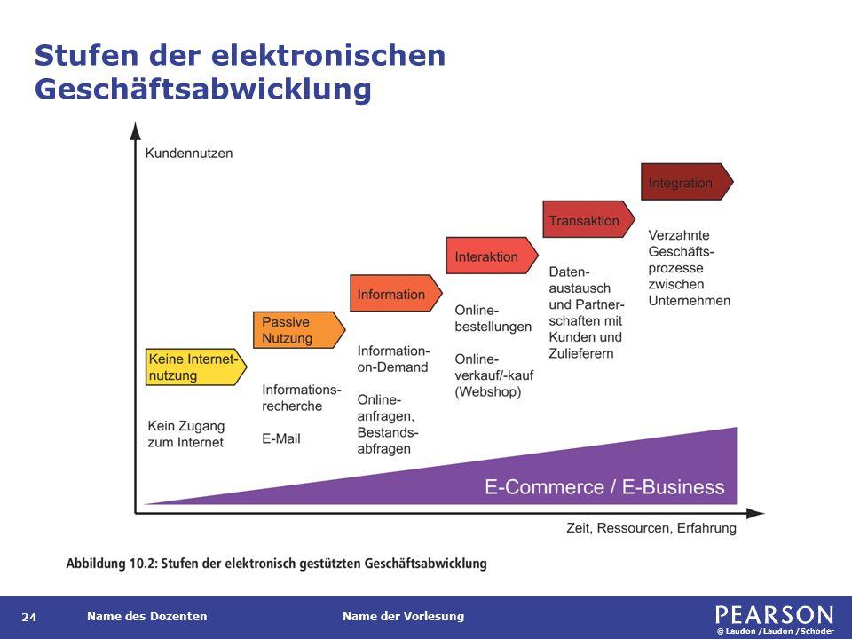 Strukturierungen Phasen der digitalen Geschäftsabwicklung