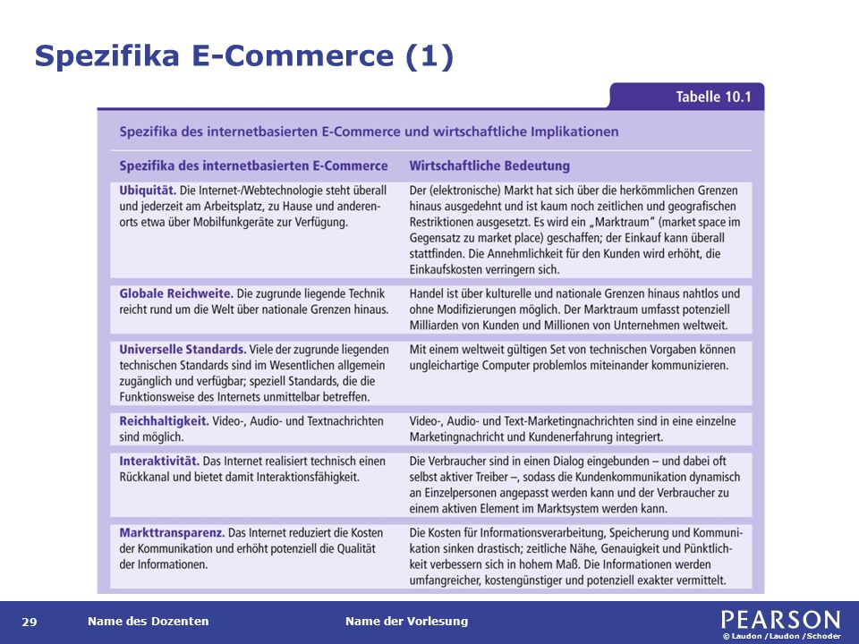 Spezifika E-Commerce (2)